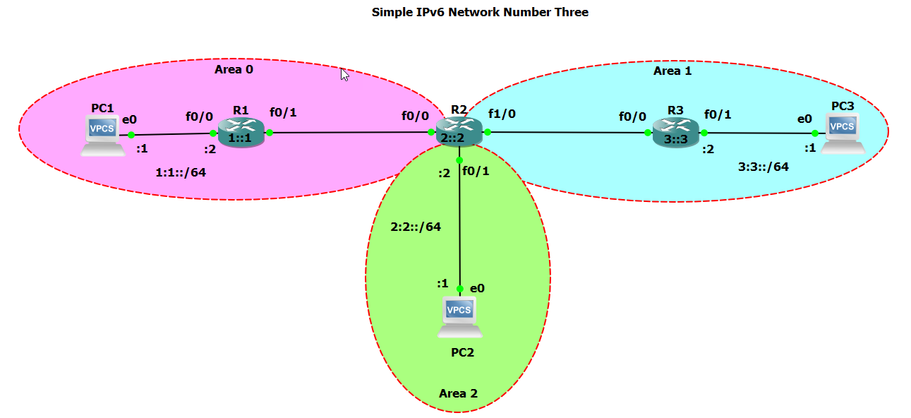 CellStream - What is the 'area range' command in OSPF?
