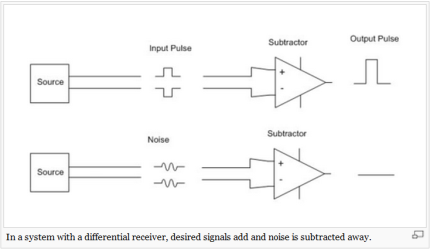 differential-signal