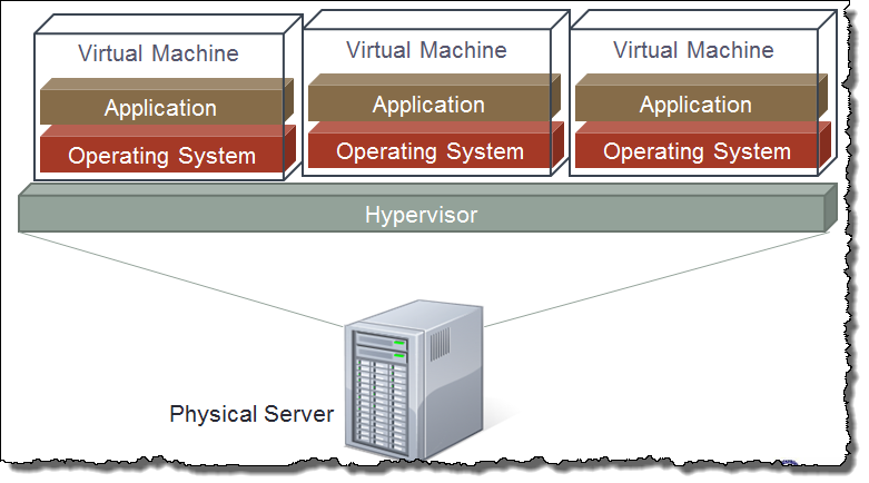 Server_Virtualization
