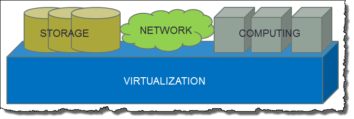 Virtualization_Network